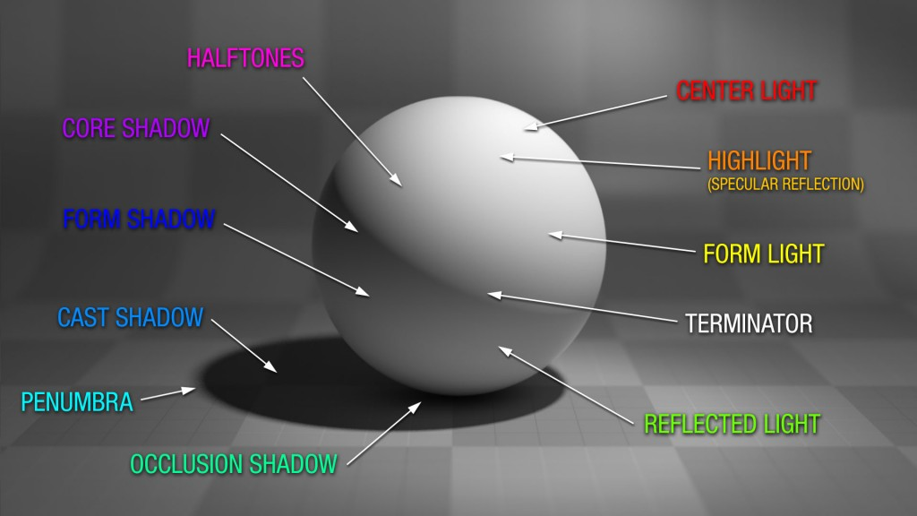 all-modeling-factors
